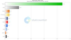 Thống kê thị phần của các trình duyệt web từ 07/2018 đến 07/2019