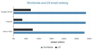 Thị phần người sử dụng email của Google, Microsoft và Yahoo