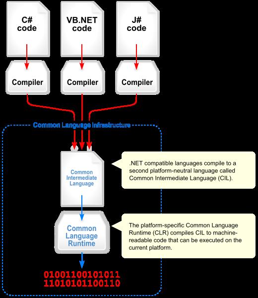 Biên dịch code trong .NET