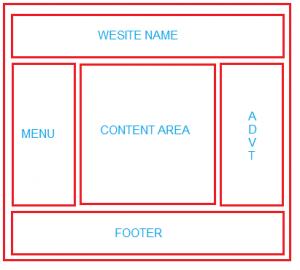 Một ví dụ về bố cục của một trang web