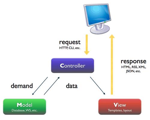 Từ UML tới MVC