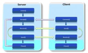 Mô hình giao tiếp giữa Client và Server