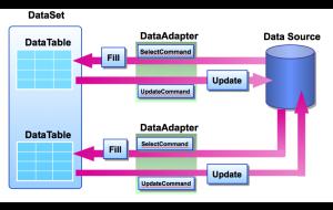 Cách thực thi đối tượng DataAdapter