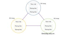Mô hình lập trình hướng đối tượng