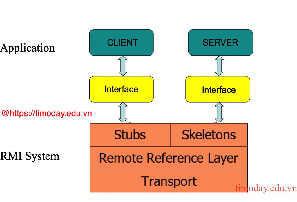 Giao tiếp trong lập trình Java RMI